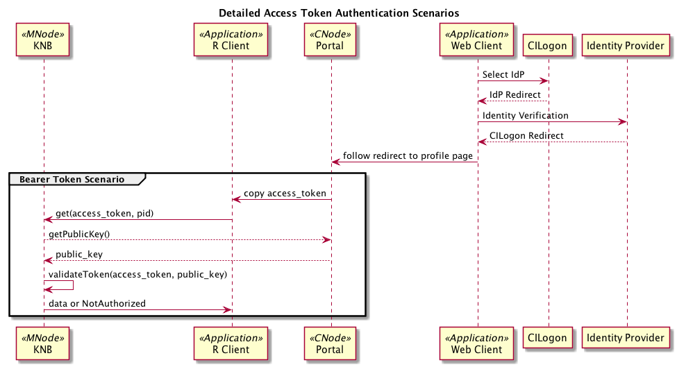 Identity Management and Authenticated Session Management